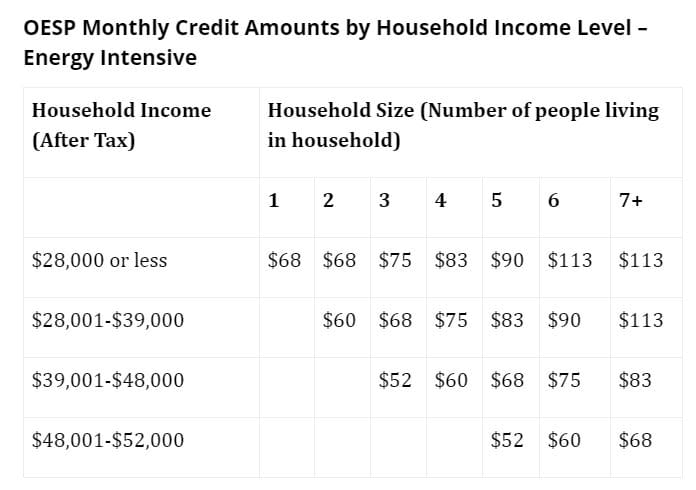Image showing credits ranging from $52 to $113 depending on income and size of household.