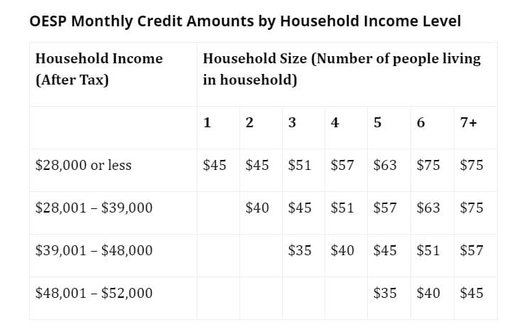 Image shows a range of credits from $45 - $75 based on income level and number of people living in the household